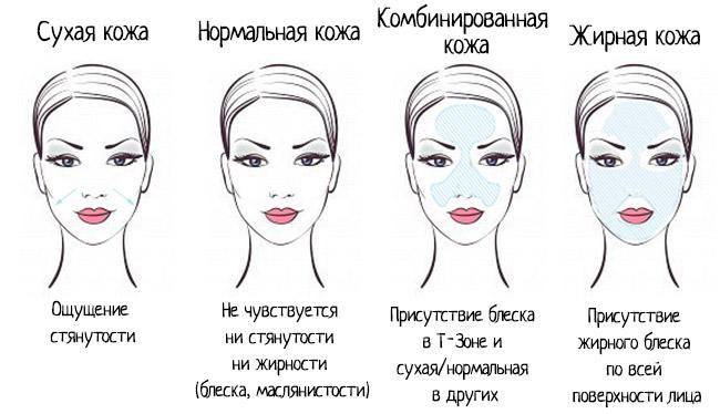 Головні правила догляду за комбінованою шкірою обличчя