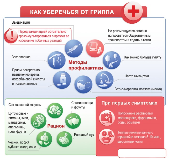 Кращий засіб від застуди та грипу дорослому, ефективне ліки, недорогі антибіотики, пігулки