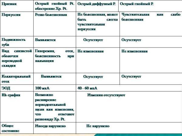 Лікування періоститу (флюсу) народними засобами