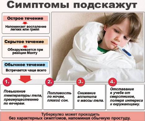 Лікування туберкульозу народними засобами в домашніх умовах