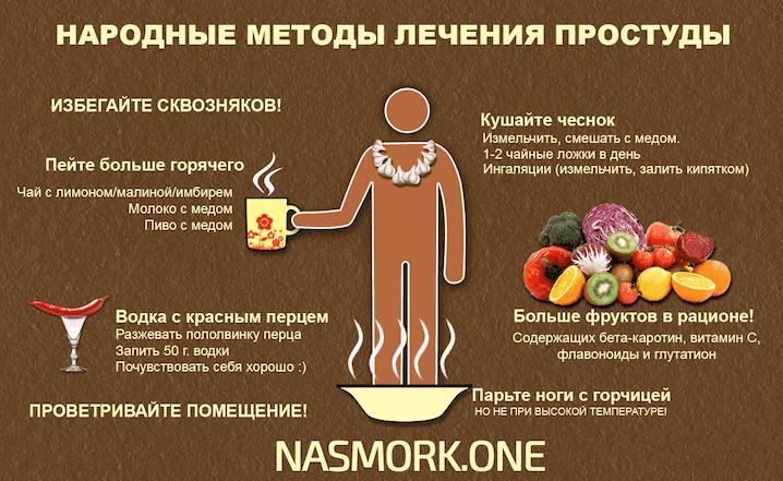 Нежить і температура причини та особливості лікування