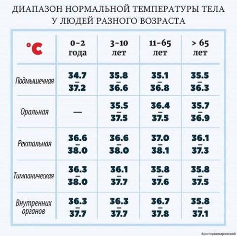 Низька температура тіла: причини, що робити. Мінімально допустима температура тіла людини