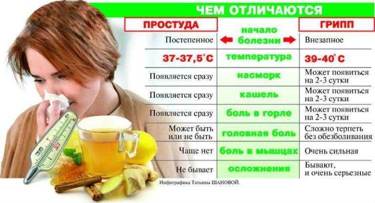 Ознаки і лікування грипу у дорослих